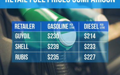 Guyoil holds to cheapest gas despite four-year world prices high