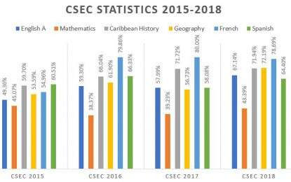 Overall CSEC pass rate highest in three years
